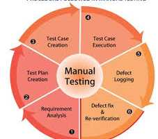 Testing related services