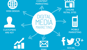 Social Media Marketing | SMM